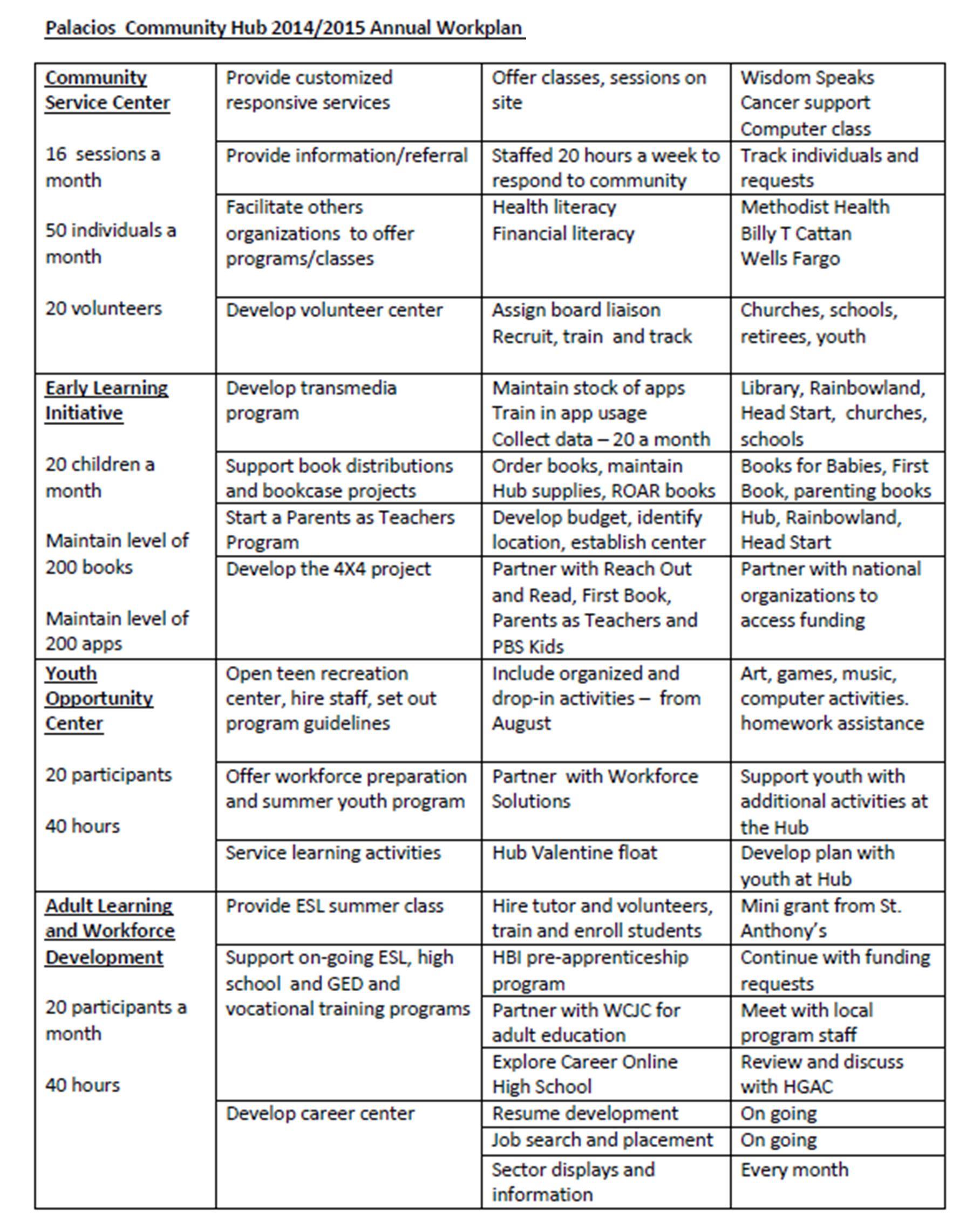 Strategic Plan Table